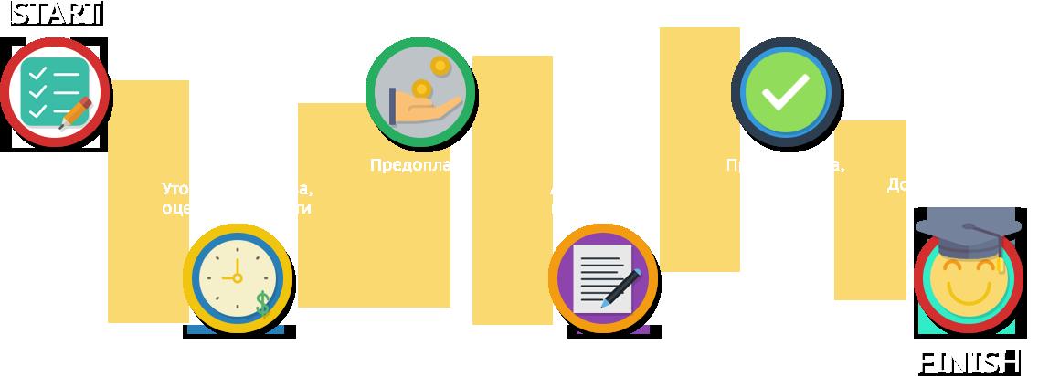 Диссертация на заказ в Украине кандидатская диссертация под ключ  Путь к успешной защите